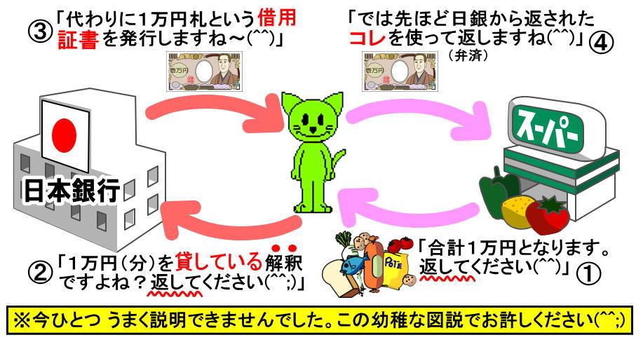 札幌厚別江別の津田整体院(にこにこ整体院)画像02お金の流れ
