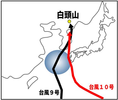 台風9号10号進路と白頭山