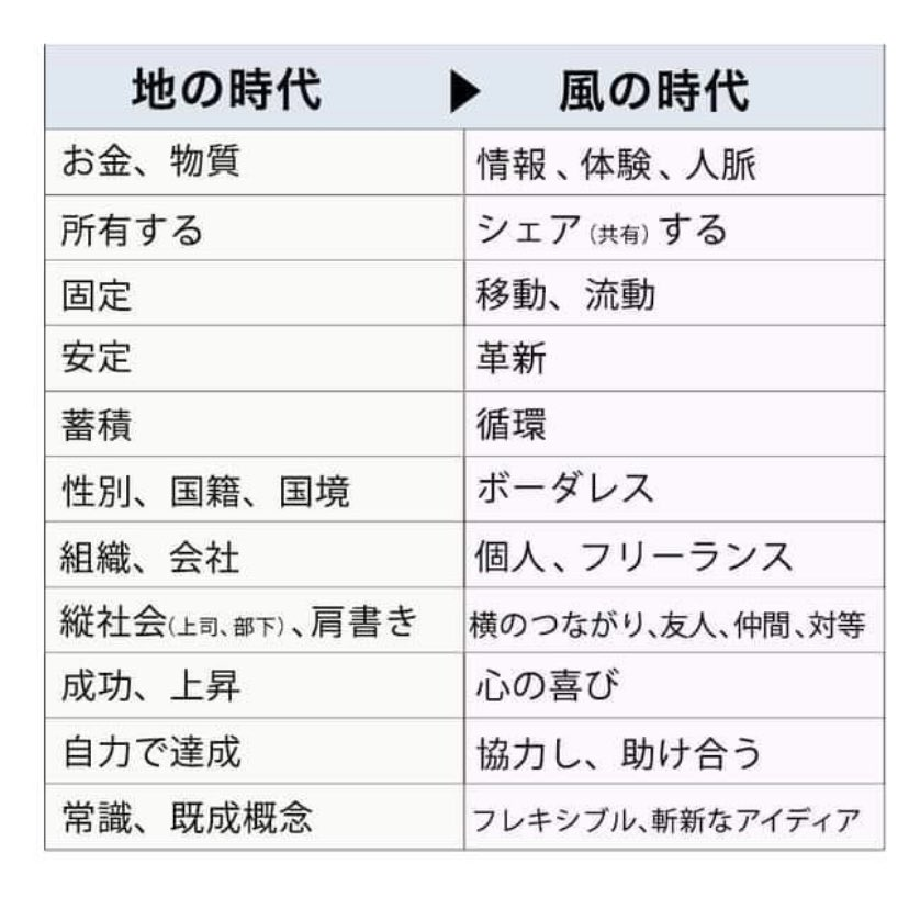 地の時代→風の時代比較図