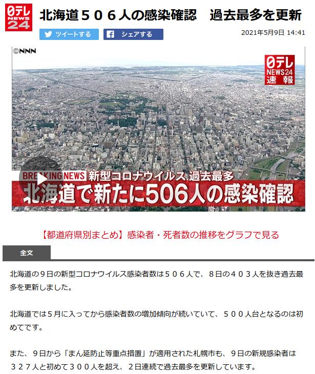 北海道506人の感染確認 過去最多を更新(日テレニュース)