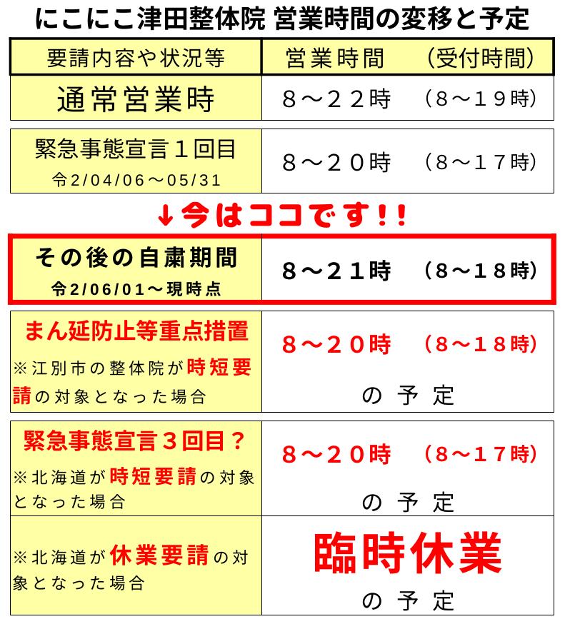 札幌厚別江別にこにこ津田整体院の営業時間の変移と予定
